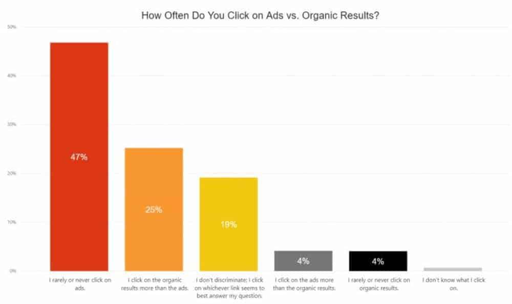 ads vs organic results